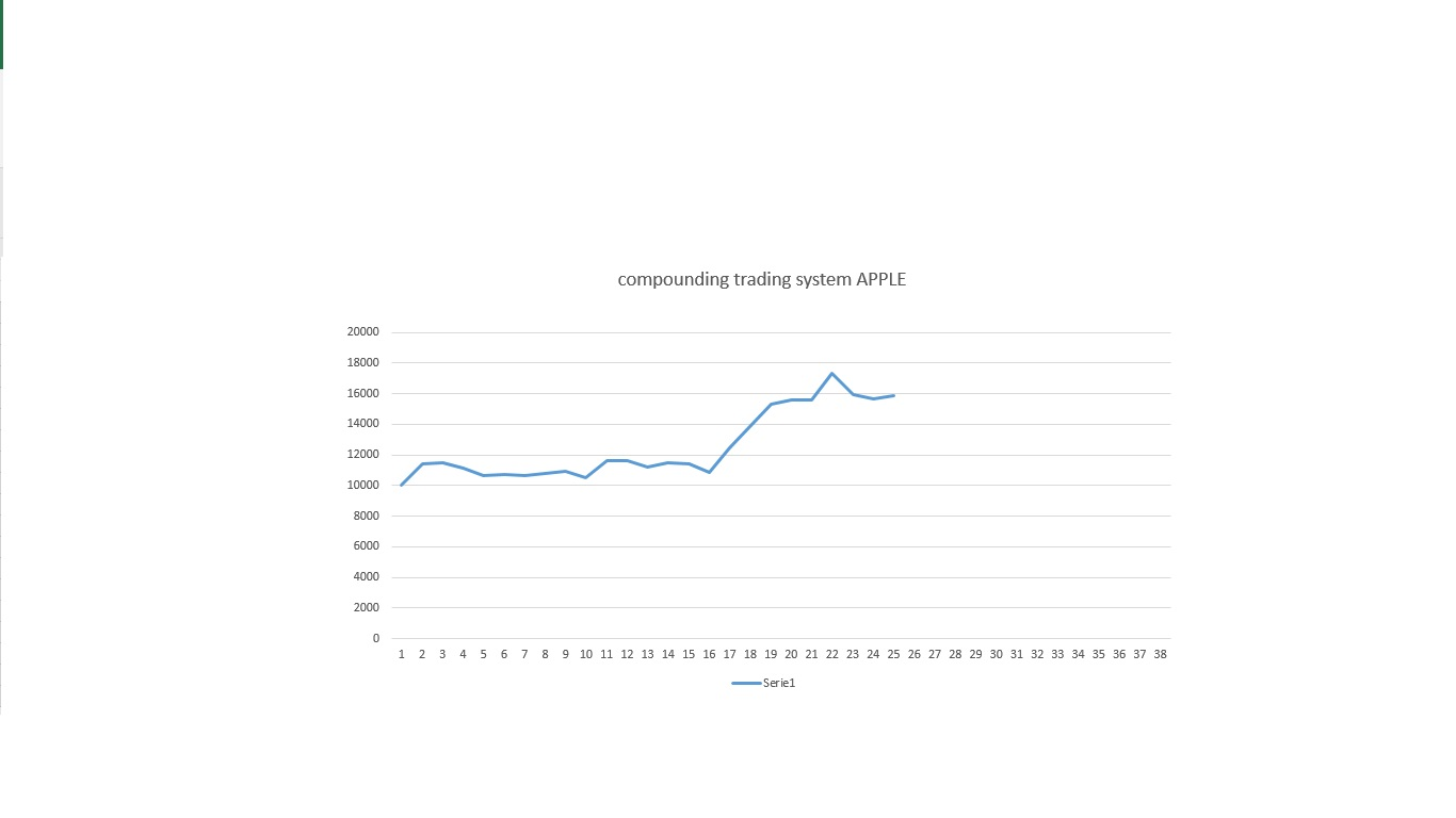 compounding-trading-system-apple